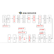 Zhongshan Kingrong Electronics Co. Ltd - Our Production Flowchart
