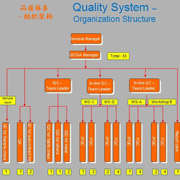 Hong Kong Casdilly Trade Co. Ltd - Quality System-In-process Control