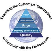 0101 TECHNOLOGY CO., LTD-Total Quality Control