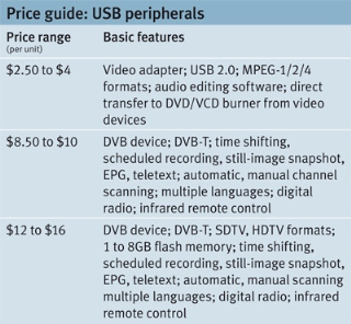 USB peripherals price guide