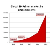 3D printer shipments to double by 2016