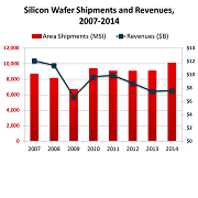Silicon wafer prices predicted to increase through 2016