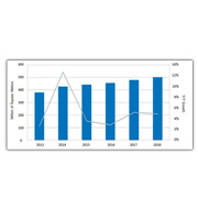 Demand for LCDs by area rises 13 percent annually