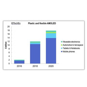 Plastic & flexible OLED market to reach $18 billion in 2020
