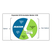 Macom buys Applied for comms