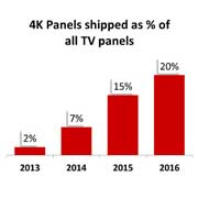 4K TV panel shipments hit new record in April