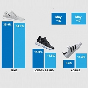 adidas gains on Jordan Brand, solidifies hold on casual footwear