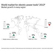 Global demand for power tools to hit $32.9 billion by 2018