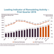 US home remodeling up 9.7% by 1Q 2017