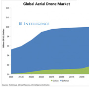 Global consumer drone market to reach US$130 million in 2015