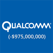 Qualcomm slapped with US$1 billion fine by China's NDRC