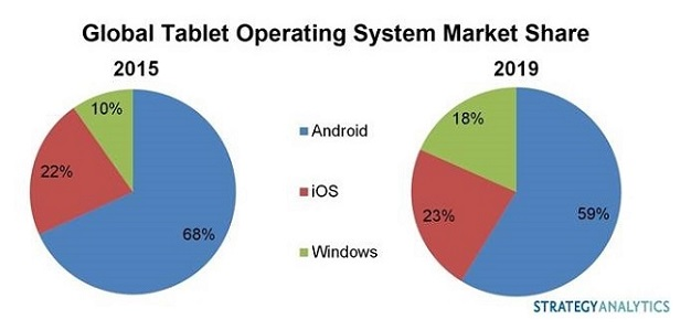 Microsoft Could Get 18% of Tablet Market By 2019