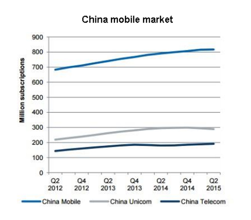 China Unicom, China Telecom to support all networks on phones