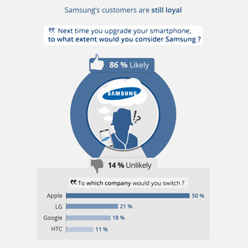 Samsung's Q4 growth surprises analysts, bodes well for smartphones