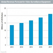 Video surveillance technology trends in 2015