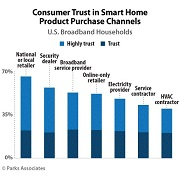 Smart home penetration up 5% in 2015