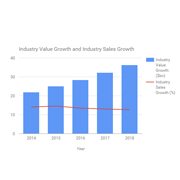 Video surveillance market to reach $36.3 billion by 2018